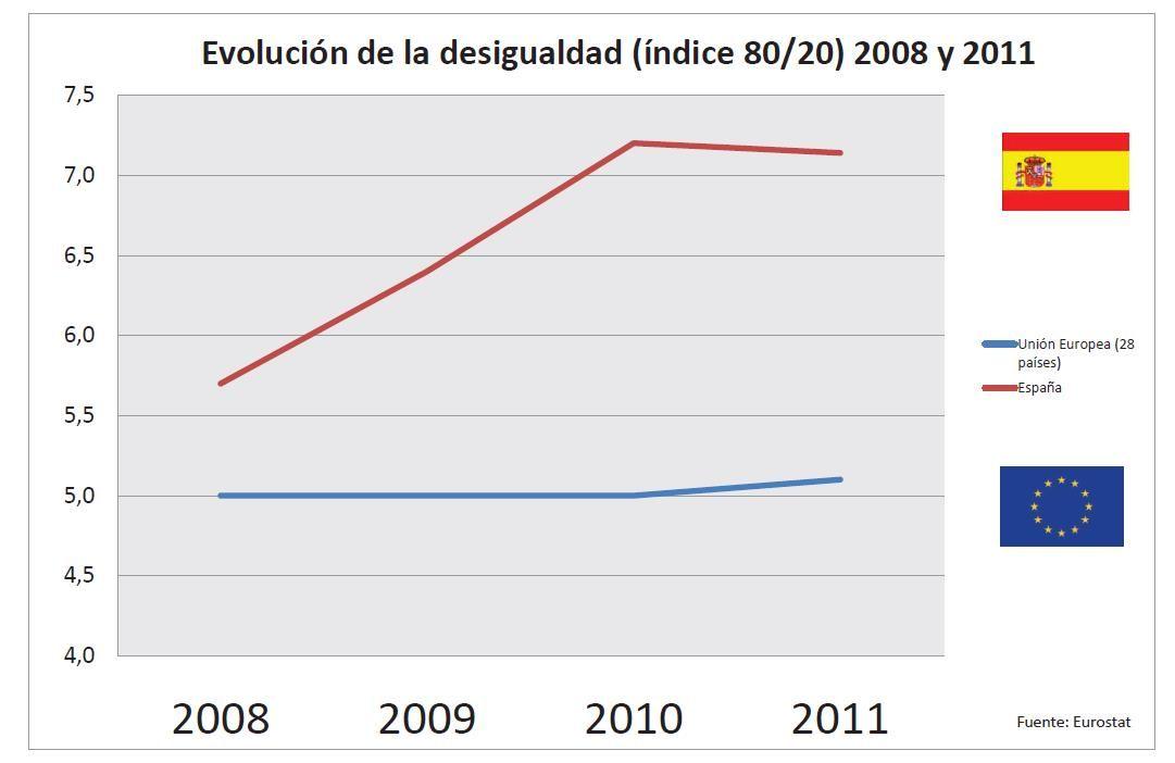 cuadro desigualdad 2007 2011