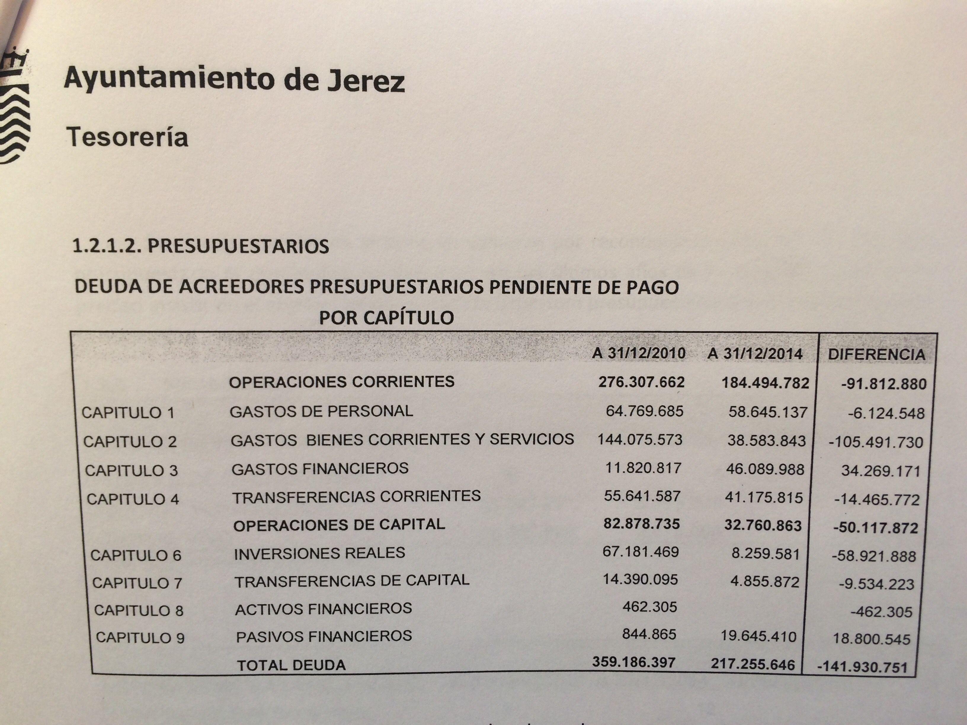 Deudas_acreedores presupuestarios