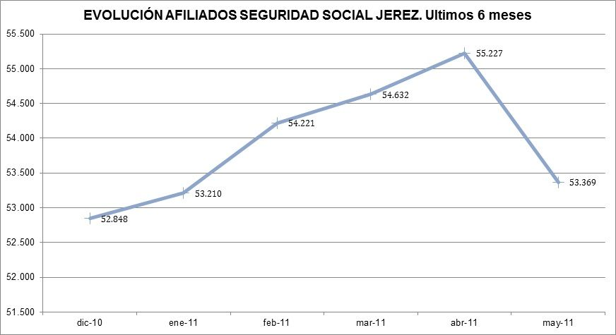 Desempleo JUNIO 2015 Jerez