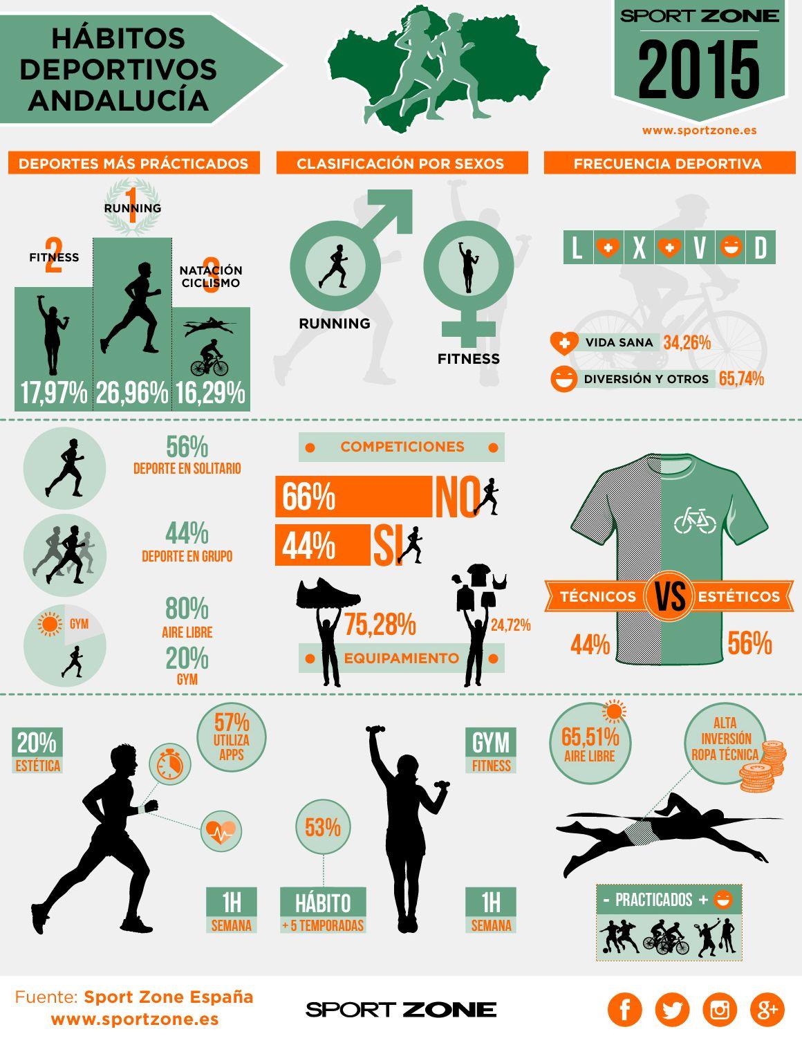 Infografía de los hábitos de los andaluces.