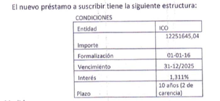 nuevo prestamo ICO Jerez