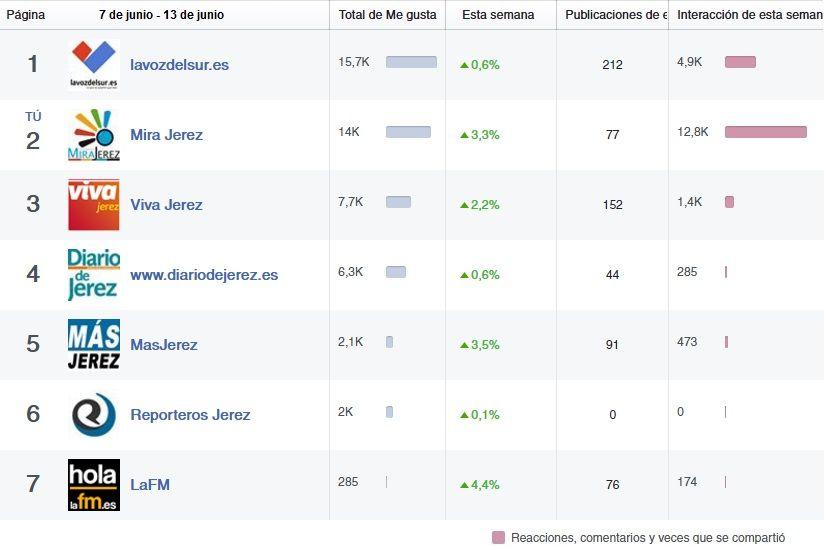 Comparativa de repercusión en facebook del 7 al 13 de Junio de 2016. MIRA Jerez sigue siendo el diario digital con mayor repercusión en sus publicaciones | Facebook.es