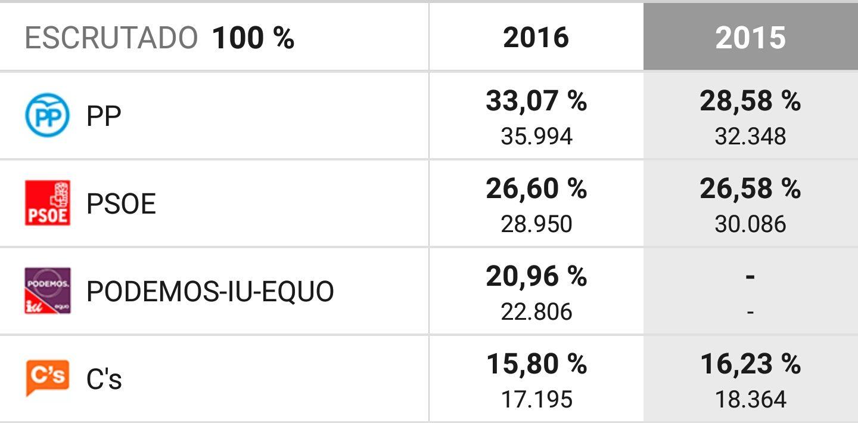 Resultados 26J en Jerez - Congreso