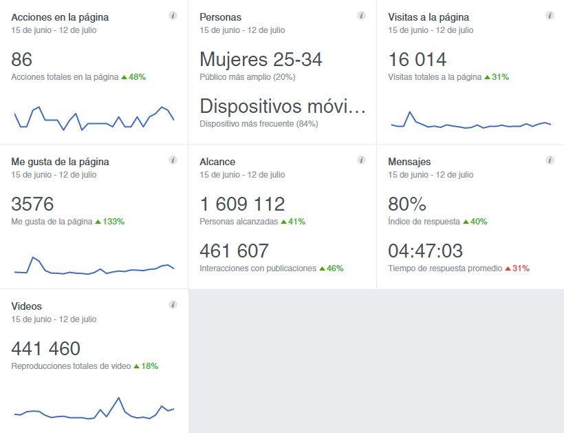 Estadísticas de la página de facebook de MIRA Jerez del 15 de junio al 12 de Julio de 2016 | Facebook.es