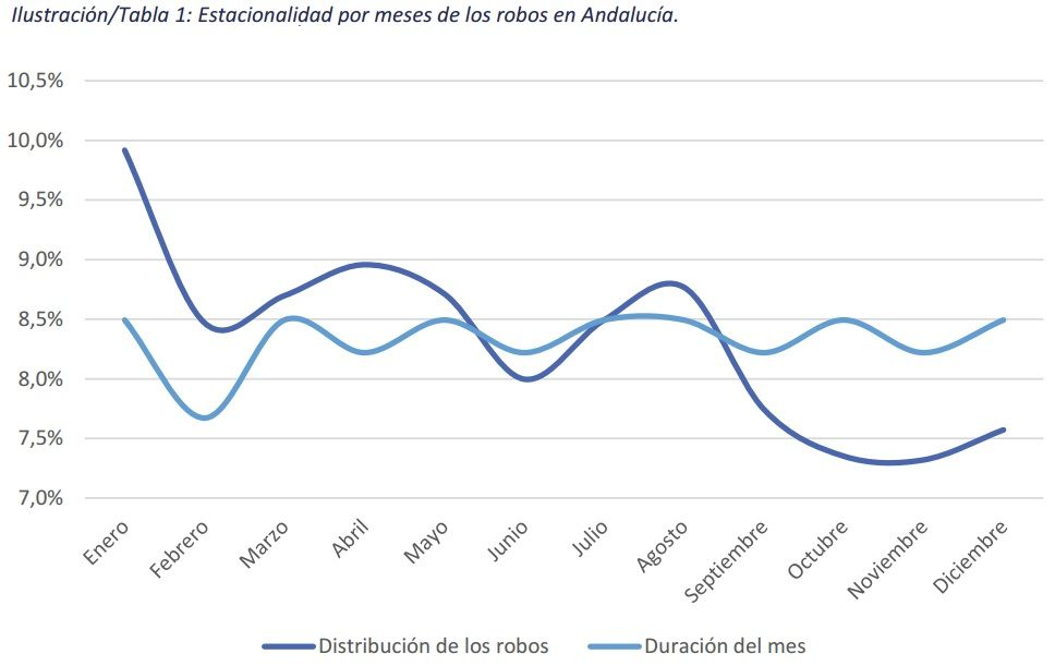 Estacionalidad de robo en las viviendas de Sevilla - Fuente UNESPA