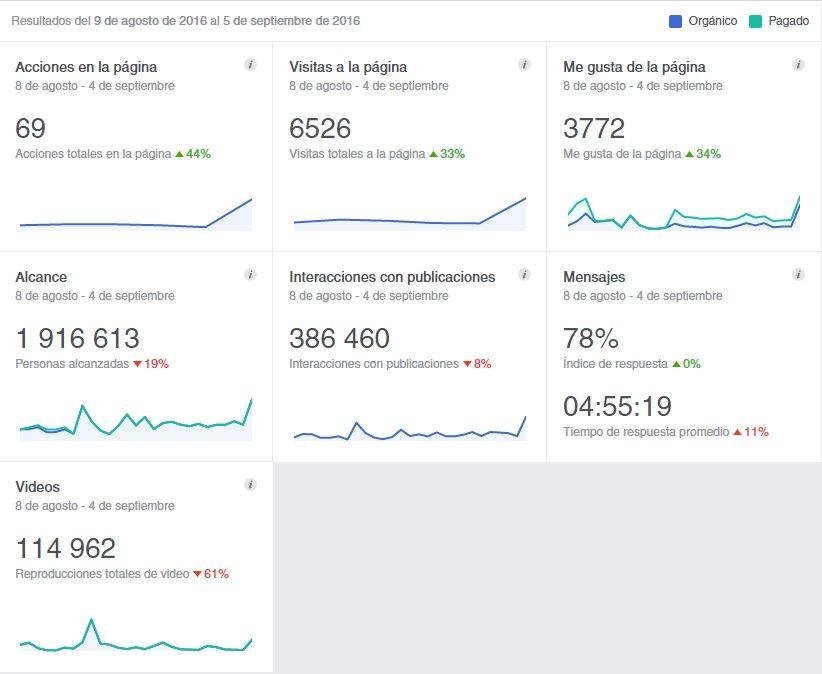 Estadísticas de la página de facebook de MIRA Jerez del 9 de agosto al 5 de septiembre de 2016   Facebook.es