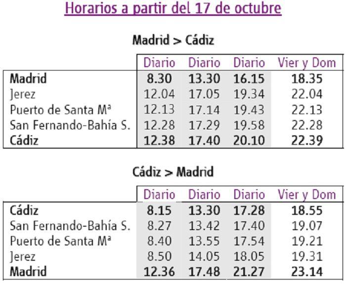 Horarios Renfe Madrid-Cadiz 2