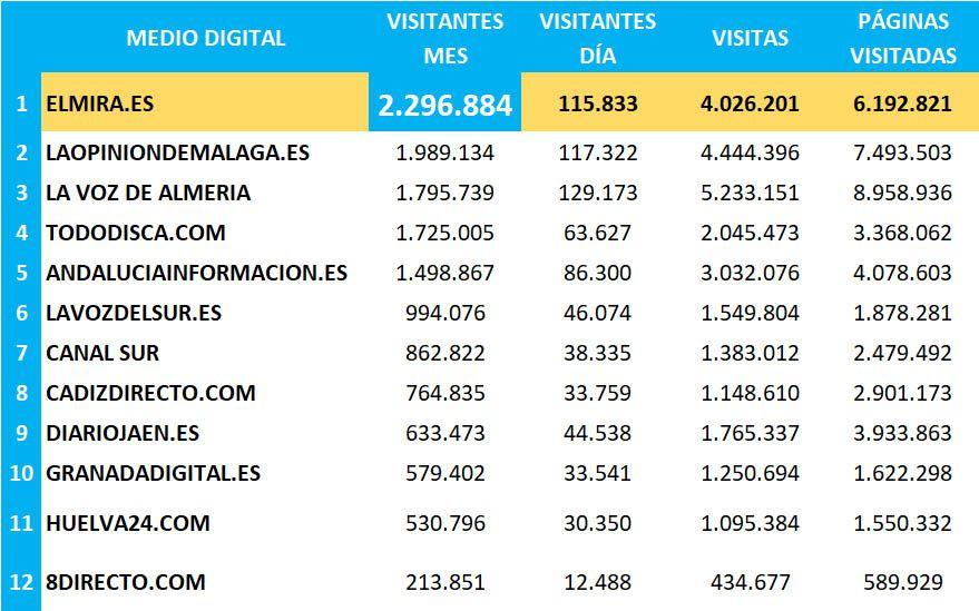 comparativa Medios Digitales OJD ANDALUCÍA ELMIRA