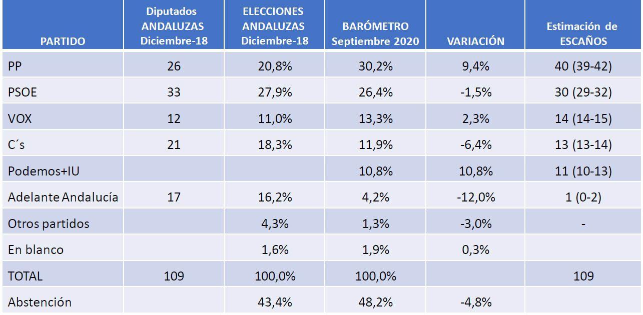 PP PSOE Andalucía encuesta estimación de voto