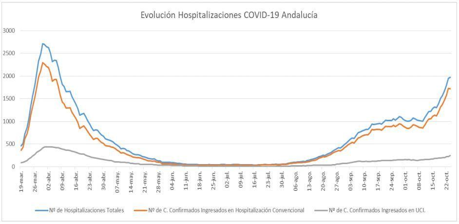 Evolución Hospitalizaciones de Coronavirus en Andalucía